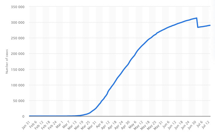 Cumulative number of coronavirus cases in the UK since January 2020 (as of July 2020)